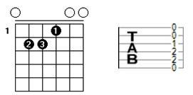 Accord de Mi (majeur) - Diagramme et tablature