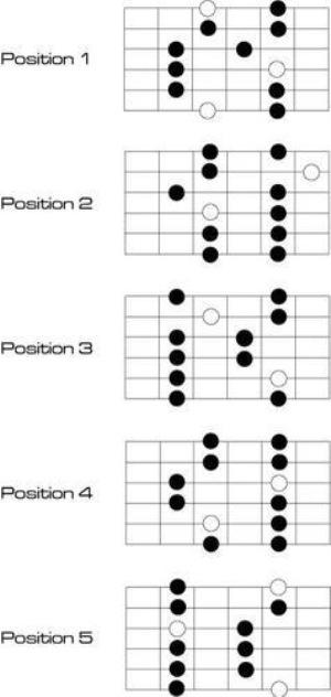 Positions de la gamme pentatonique majeure