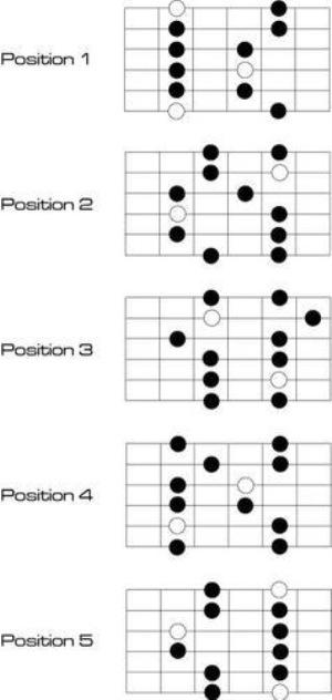 Positions de la gamme pentatonique mineure