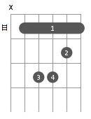 Principaux accords de guitare - Do Mineur (C-) - Barré