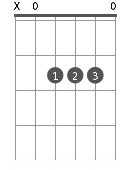 Principaux accords de guitare - La Majeur (A)