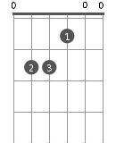 Principaux accords de guitare - Mi Majeur (E)