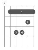 Principaux accords de guitare - Si Mineur (B-) - Barré