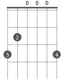 Principaux accords de guitare - Sol Majeur (G)