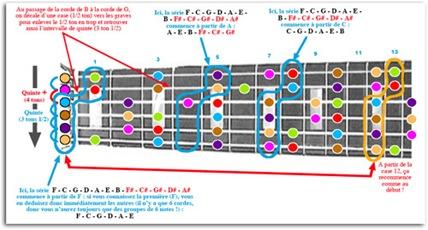 Apprendre le manche de guitare avec Guitare et Couleurs